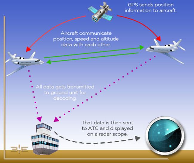 radares comunicação