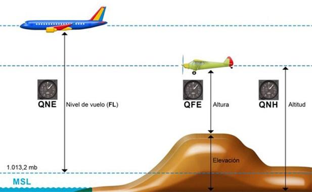 principios altimetria (2)