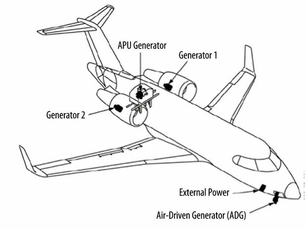 ff4fc40628b Como funciona o Sistema Elétrico das aeronaves