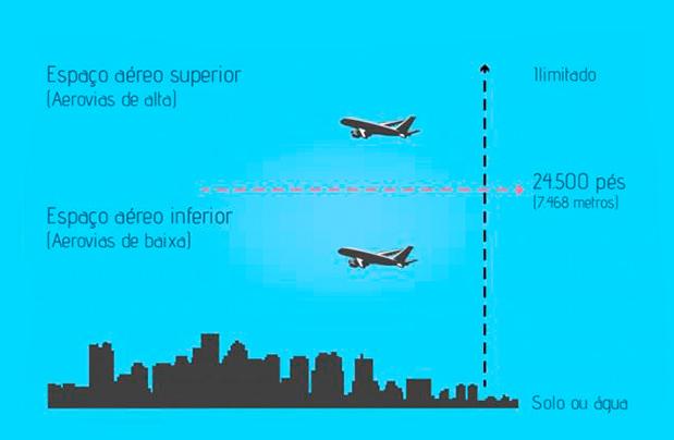 Em-2016-todas-as-aerovias-estarao-operando-em-RNAV-1