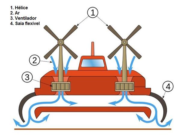 hovercrafts-o-barco-que-voa (1)